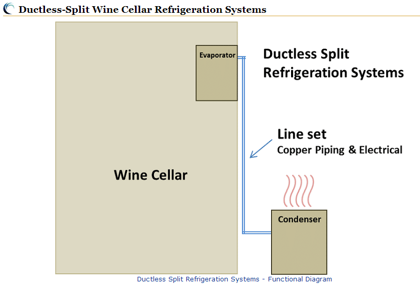 Split System Wine Room Coolers